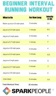 Running Workouts with Interval Training. LOVE these plans!! Easy to follow and they really make the time fly by! | via @SparkPeople #running #workout #workoutplan #intervalworkout