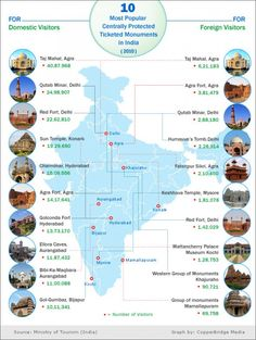10 most popular Indian monuments amongst the domestic & foreign tourists.