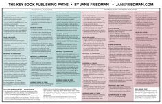 Updated: The Key Book Publishing Paths in 2015 [Chart]