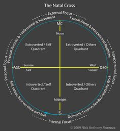 The natal cross in your birth chart and what each section, or quadrant, focuses on. Also helps put the birth chart into a 3D perspective.