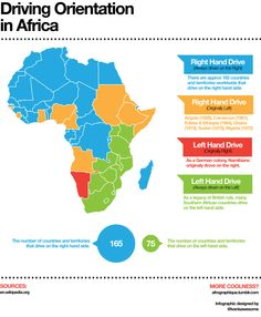 A detailed infographic depicting which side of the road Africans drive on.