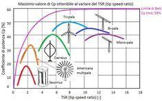 Wind turbine maximum efficiency