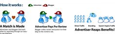 SponsoredReviews.com is a blog advertising network that allows you to build links, increase traffic, and improve search engine rankings on your website(s).  If you are a blogger interested in getting paid to blog, you will find that SponsoredReviews has hundreds of advertisers willing to pay you to do reviews of their sites.