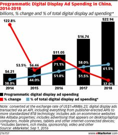 Programmatic Digital Display Ad Spending in China, 2014-2018 (billions, % change and % of total digital display ad spending*)