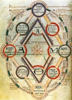 Four elements, seasons and Zodiac. Miniature from English medieval manuscript.