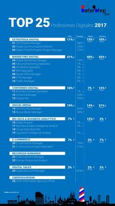 Infografía Top Profesiones Digitales 2017 inesdi