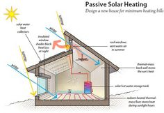 Solar Energy Far From New Passive Solar
