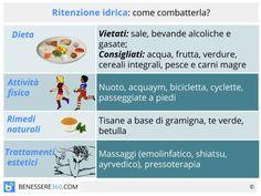 Rimedi per la ritenzione idrica: alimentazione, cure naturali e trattamenti per combatterla