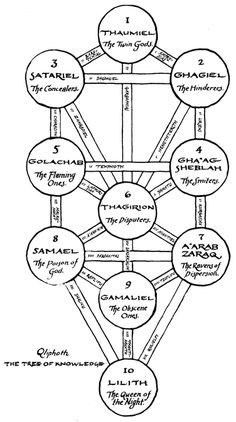 it about qliphoth