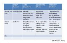 engagement des tâches  passif actif constructif interactif Chi et Willy 2014
