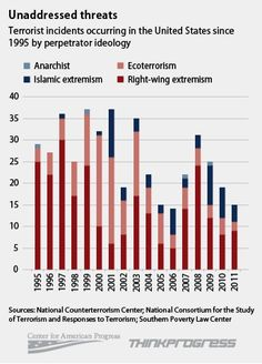 CHART: 17 Years After Oklahoma City Bombing, Right-Wing Extremism Is Significant Domestic Terror Threat   | Fifty-six percent of domestic terrorist attacks and plots in the U.S. since 1995 have been perpetrated by right-wing extremists, as compared to 30 percent by ecoterrorists and 12 percent by Islamic extremists. Right-wing extremism has been responsible for the greatest number of terrorist incidents in the U.S. in 13 of the 17 years since the Oklahoma City bombing.