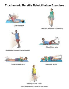 Greater Trochanteric Pain Syndrome - Physiopedia universal access to physiotherapy knowledge. Greater Trochanteric Pain Syndrome, Bursitis Hip, Hip Flexors, Physical Therapy Exercises, Physical Therapist, Gluteus Medius, Hip Workout, Workouts, Athletic Training