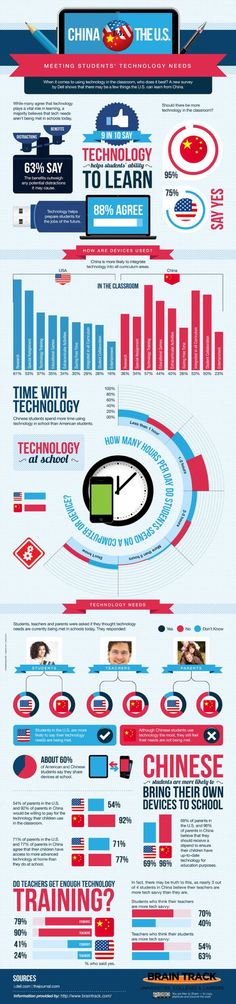 Educational : Technology In Schools: Who Does It Best China Or The U.S.? | Huff Post Educatio