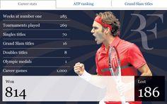 Roger Federer wins 1,000th ATP Tour match at Australian Open  http://www.telegraph.co.uk/sport/tennis/australianopen/9035215/Graphic-Roger-Federer-wins-1000th-ATP-Tour-match-at-Australian-Open.html
