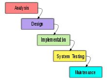 aqa computing coursework wikibooks