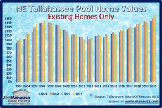 The following graph shows the average price per square foot of homes with pools sold in Northeast Tallahassee, tracked quarterly. #tallahassee #florida #fl #realestate #realtor #listings #homes #home #houses #house #luxury #mansion #driveway #garage #backyard #pool #hgtv In more than 1/2 of the years shown above, we saw home values slip slightly in the fourth quarter. But this year, look at the explosive growth already begun in the fourth quarter.