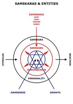 Inner Alchemy - Charts & Diagrams Digital