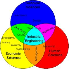What is Industrial Engineering? Here's your answer :)