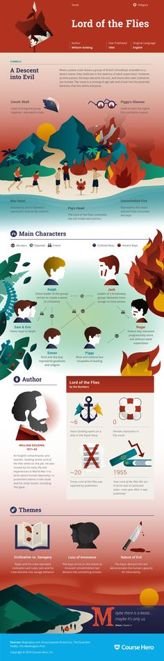 William Golding's Lord of the Flies Infographic to help you understand everything about the book. Visually learn all about the characters, themes, and William Golding. British Literature, Classic Literature, Books To Read, My Books, William Golding, Teaching Literature, New Memes, Funny Memes, Homeschool High School