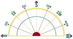 Figure 1: Compass Rose - Horizontal Sundial