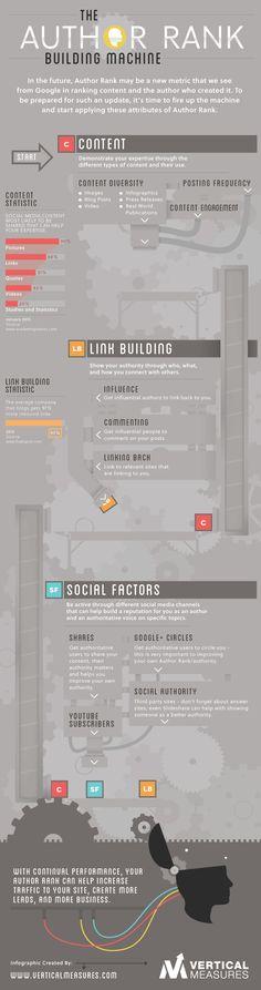 The Author Rank Building Machine [Animated Infographic]