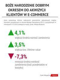 Infografika: E-commerce na Święta - wartość klientów pozyskanych podczas Bożego Narodzenia