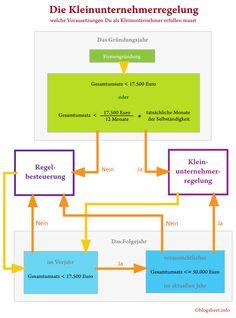 Die Kleinunternehmerregelung   -   Wie sie funktioniert und welche Voraussetzungen Du als Kleinunternehmer erfüllen musst.