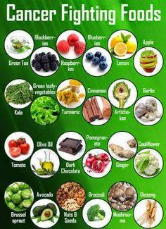 Cancer Fighting Foods | Medi Villas