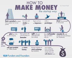 How To Make Money [INFOGRAPHIC] #money