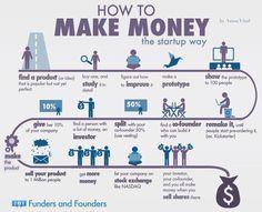 How To Make Money [INFOGRAPHIC]#money