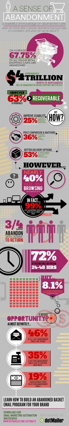 INFOGRAPHIC: Cart Abandonment & Email Marketing | 3/4 of shoppers abandon their cart with the intention to return