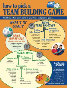 With so many teambuilding games to choose from, this infographic can help you focus on your goals and narrow your choices.