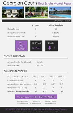 How's the Real Estate Market in Georgian Courts Wellington FL? JAN 2016 |Georgian Courts in Wellington Florida ends 2015 as a SELLER'S MARKET! Read the full real estate market for Georgian Courts now. #GeorgianCourtsMarketReport, #GeorgianCourtsRealEstate, #GeorgianCourtsTownhomesForSale, #GeorgianCourtsWellingtonFlorida, #TownhomesForSaleInGeorgianCourts