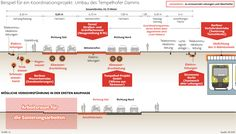 Tempelhofer Damm wird ab 2020 zur Großbaustelle. Neu dabei: Gemeinsam wollen alle Beteiligten koordiniert sanieren. morgenpost.de/209999579  Infografik: C. Schlippes Erschienen in der Berliner Morgenpost