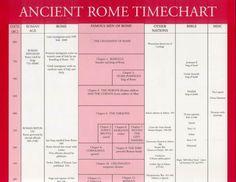 User:Dschwen/Works in progress/Timeline of the Roman Empire ...