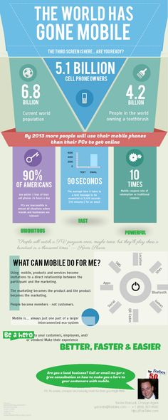 The world has gone mobile... 6.8 Billion world pop. | 5.1 Billion w/ cell phones and 4.2 Billion own a tooth brush