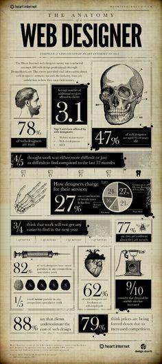 Web - The Digital Hub - The anatomy of a web designer [Infografik] web designer web design infographic - Web And App Design, Web Design Trends, Web Design Tips, Ui Ux Design, Identity Design, Dashboard Design, Design Process, Information Design, Information Graphics