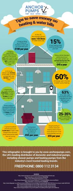 #infographics #Heating #air #Tips #Info