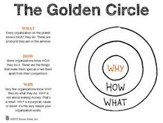 Start with Why: Creating a value proposition with the Golden Circle model Leadership Development, Self Development, Digital Marketing Strategy, Business Marketing, Business Planning, Business Tips, Value Proposition, Change Management, Management Styles