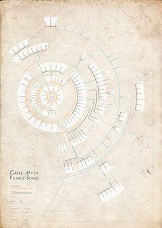 Greek Mythology Family Tree Poster ... NEED this.