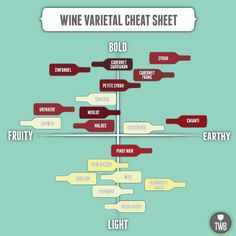 Funny pictures about Wine cheat sheet. Oh, and cool pics about Wine cheat sheet. Also, Wine cheat sheet. Art Du Vin, Diy Chalkboard Paint, Wine Varietals, Different Wines, Painted Wine Bottles, In Vino Veritas, Boot Camp, Kitchen Hacks, Kitchen Post