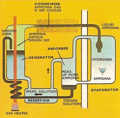 absorption refrigeration: a cooling process resulting from the absorption of vapor by a brine solution, which is then heated to remove the moisture. The heat may be supplied by solar or other heating sources.