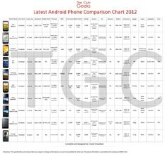 Technology is continuously changing and now in 2012, companies are ready to give the power of Quad Core processor powered phones in your hand. These phones have exceptionally good hardware and most confusing part is which phone to buy.  The chart will help you to compare all the major aspects of these exceptionally well built phones and to select which phone suits best to your requirement and personality. The Android Phone Comparison chart consists of following phones.