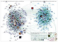 Two sets of groups using the #my2k hashtag over a two-day period in Jan 2013.