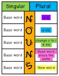 I Love 2 Teach: Singular and Plural Nouns Foldable {FREEBIE}