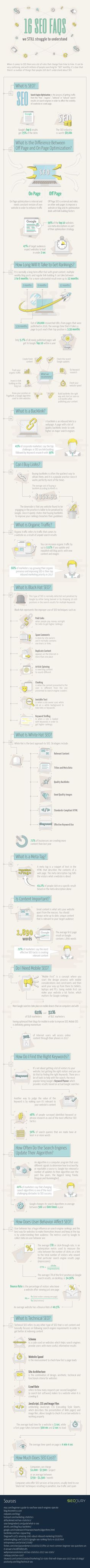 16 SEO FAQs We Still Struggle to Understand - #Infographic