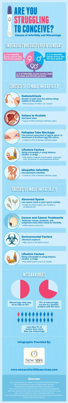 Causes of Infertility and Miscarriage [INFOGRAPHIC]