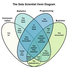 What is the difference between Data Science, Analytics, and Business Analytics? - Quora