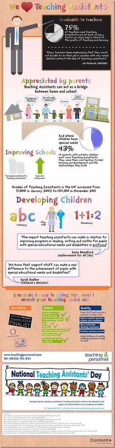 The Value of teaching Assistants www.teachingpersonnel.com