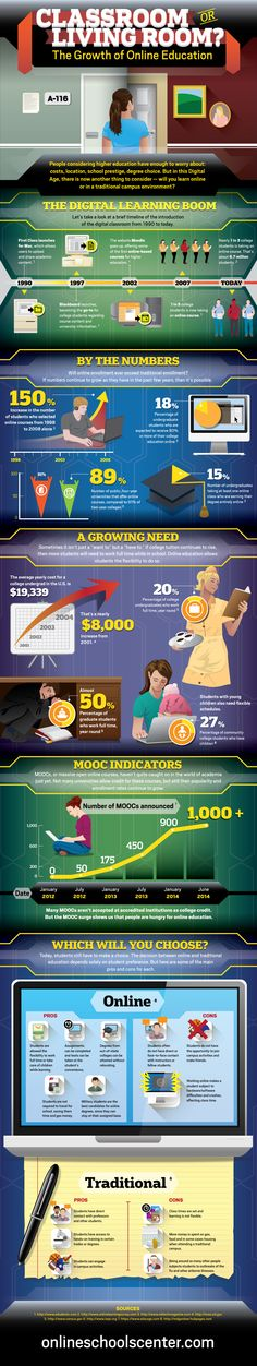 Classroom or Living Room? The Growth of Online Education